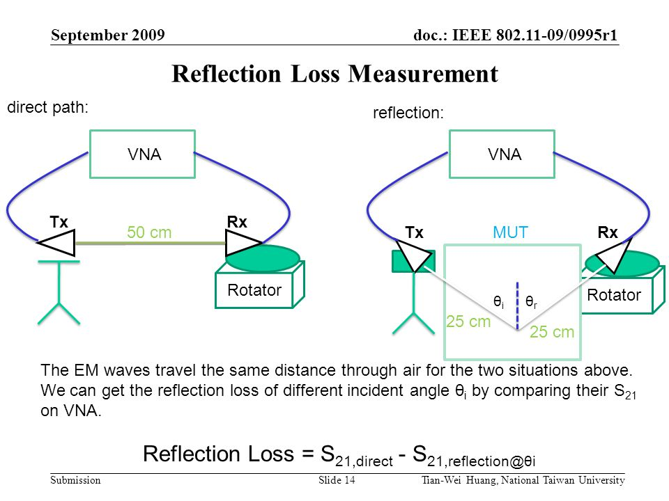 doc.: IEEE 802.11-09/0995r1 Submission September 2009 Tian-Wei Huang, National Taiwan UniversitySlide 14 Reflection Loss Measurement Rotator VNA MUT Rotator VNA 25 cm θi θi θr θr direct path: reflection: 50 cm The EM waves travel the same distance through air for the two situations above.