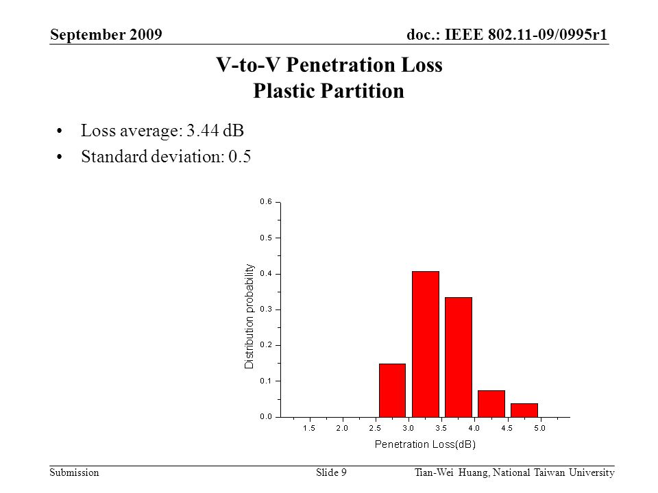 doc.: IEEE 802.11-09/0995r1 Submission September 2009 Tian-Wei Huang, National Taiwan UniversitySlide 9 V-to-V Penetration Loss Plastic Partition Loss average: 3.44 dB Standard deviation: 0.5