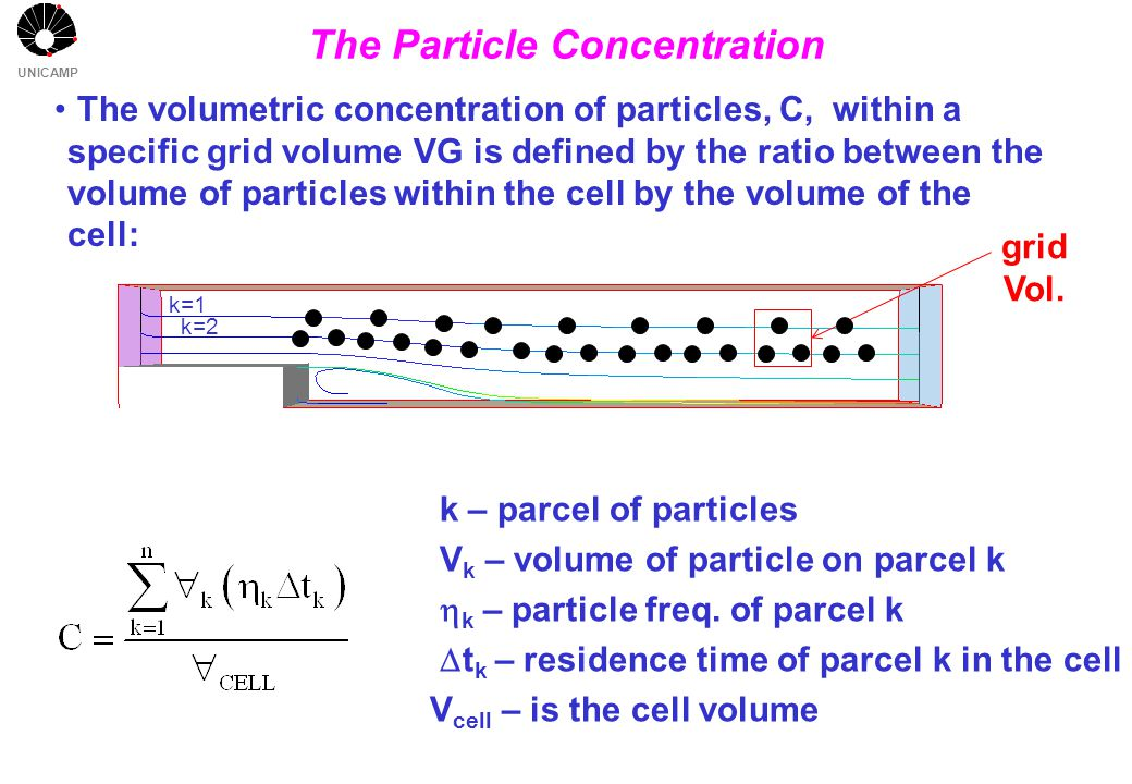 UNICAMP The Particle Concentration The volumetric concentration of particles, C, within a specific grid volume VG is defined by the ratio between the volume of particles within the cell by the volume of the cell: grid Vol.