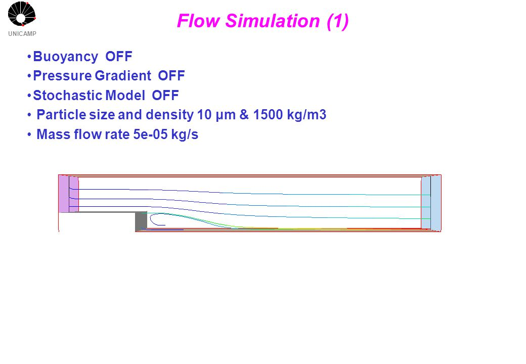 UNICAMP Flow Simulation (1) Buoyancy OFF Pressure Gradient OFF Stochastic Model OFF Particle size and density 10 μm & 1500 kg/m3 Mass flow rate 5e-05