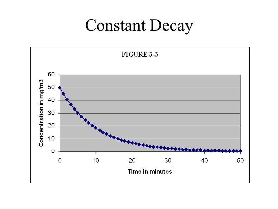 Constant Decay
