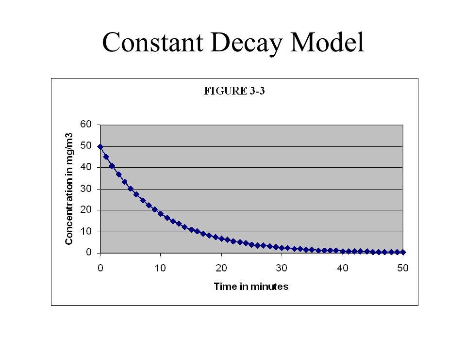 Constant Decay Model