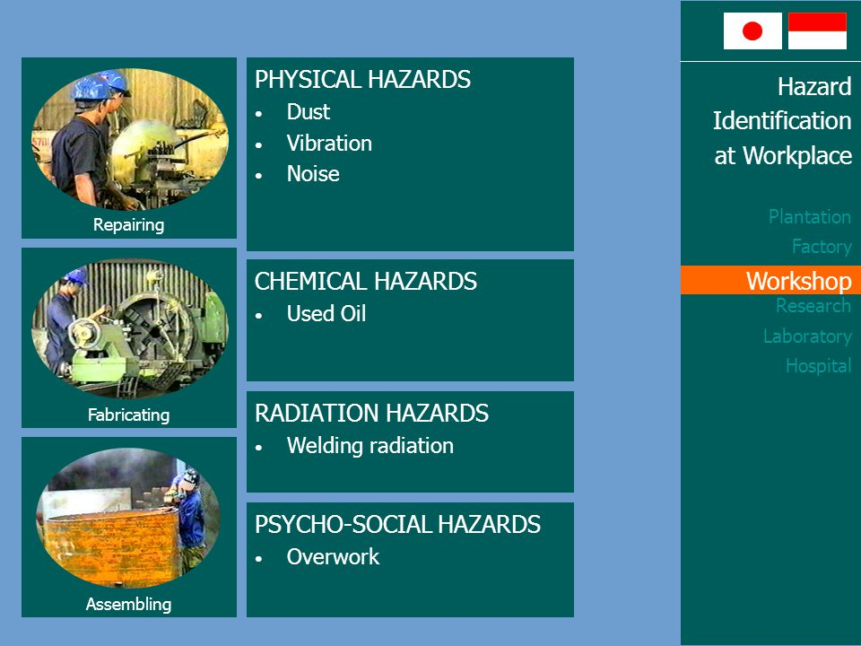 Hazard Identification at Workplace Plantation Factory Workshop Research Laboratory Hospital Workshop PHYSICAL HAZARDS Dust Vibration Noise CHEMICAL HAZARDS Used Oil RADIATION HAZARDS Welding radiation PSYCHO-SOCIAL HAZARDS Overwork Repairing Fabricating Assembling