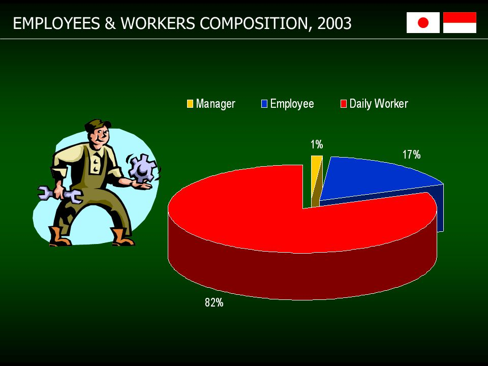 EMPLOYEES & WORKERS COMPOSITION, 2003