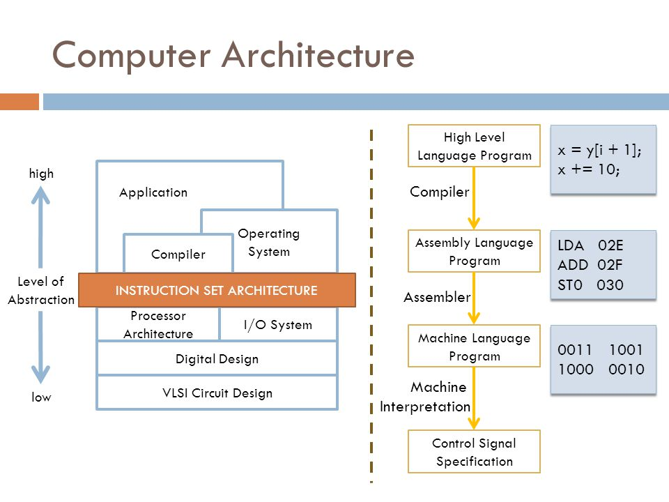 Computer Architecture VLSI Circuit Design Digital Design Processor Architecture I/O System Application Operating System Compiler INSTRUCTION SET ARCHITECTURE Level of Abstraction low high High Level Language Program Assembly Language Program Machine Language Program Control Signal Specification Compiler Assembler Machine Interpretation x = y[i + 1]; x += 10; x = y[i + 1]; x += 10; LDA 02E ADD 02F ST0 030 LDA 02E ADD 02F ST0 030 0011 1001 1000 0010