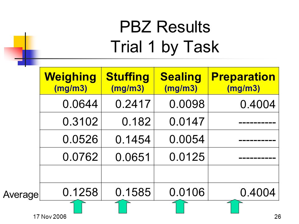17 Nov 200626 PBZ Results Trial 1 by Task Weighing (mg/m3) Stuffing (mg/m3) Sealing (mg/m3) Preparation (mg/m3) 0.06440.24170.00980.4004 0.31020.1820.