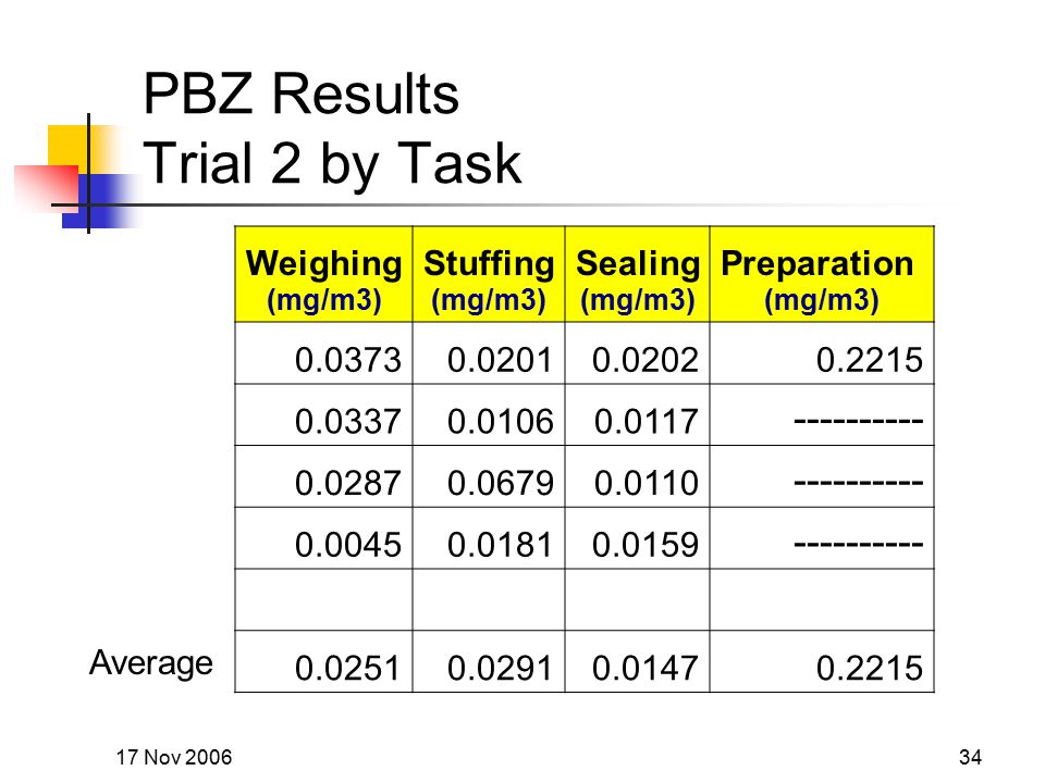 17 Nov 200634 PBZ Results Trial 2 by Task Weighing (mg/m3) Stuffing (mg/m3) Sealing (mg/m3) Preparation (mg/m3) 0.03730.02010.02020.2215 0.03370.01060