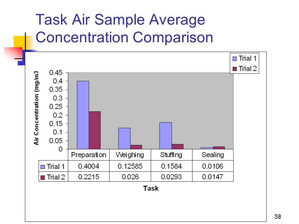 17 Nov 200638 Task Air Sample Average Concentration Comparison