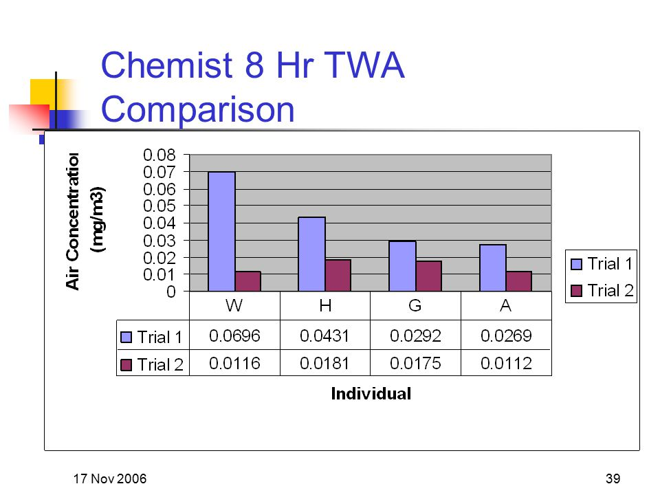 17 Nov 200639 Chemist 8 Hr TWA Comparison