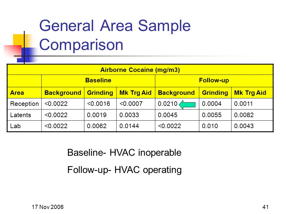 17 Nov 200641 General Area Sample Comparison Airborne Cocaine (mg/m3) BaselineFollow-up AreaBackgroundGrindingMk Trg AidBackgroundGrindingMk Trg Aid R