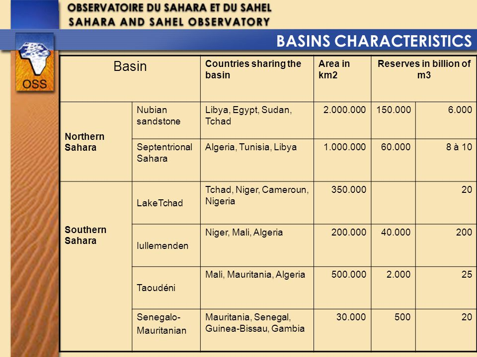 NEEDS (m3/y) 1970 2000 2030 600 Millions2.5 Billions8 Billions POPULATION (Millions) 1.04.08 IRRIGATED AREAS 50.000 ha170.000 ha400.000 ha COUNTRIES ALGERIA + LIBYEA + TUNISIA PROJECTED ABSTRACTION