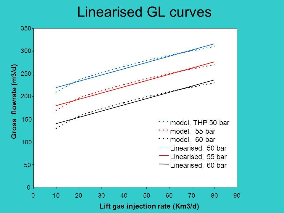 Linearised GL curves 200 250 300 350 0102030405060708090 Lift gas injection rate (Km3/d) Gross flowrate (m3/d) model, THP 50 bar model, 55 bar model, 60 bar Linearised, 50 bar Linearised, 55 bar Linearised, 60 bar