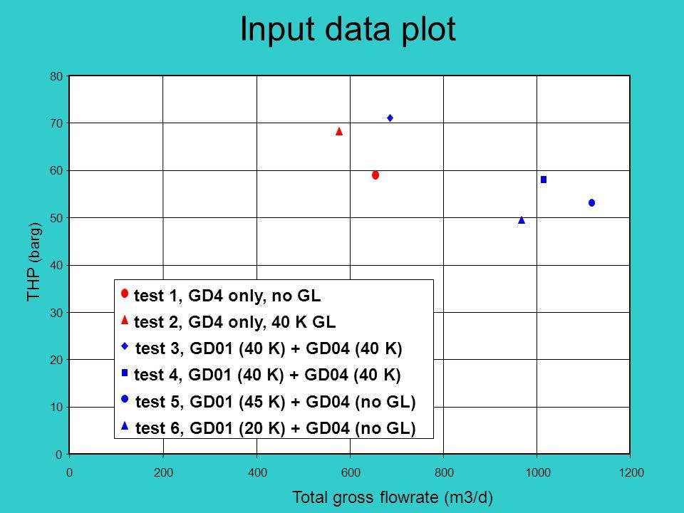 Input data plot 0 10 20 30 40 50 60 70 80 020040060080010001200 Total gross flowrate (m3/d) THP (barg) test 1, GD4 only, no GL test 2, GD4 only, 40 K GL test 3, GD01 (40 K) + GD04 (40 K) test 4, GD01 (40 K) + GD04 (40 K) test 5, GD01 (45 K) + GD04 (no GL) test 6, GD01 (20 K) + GD04 (no GL)
