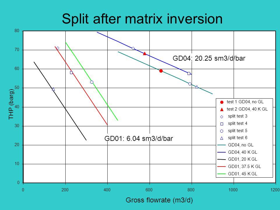 Split after matrix inversion