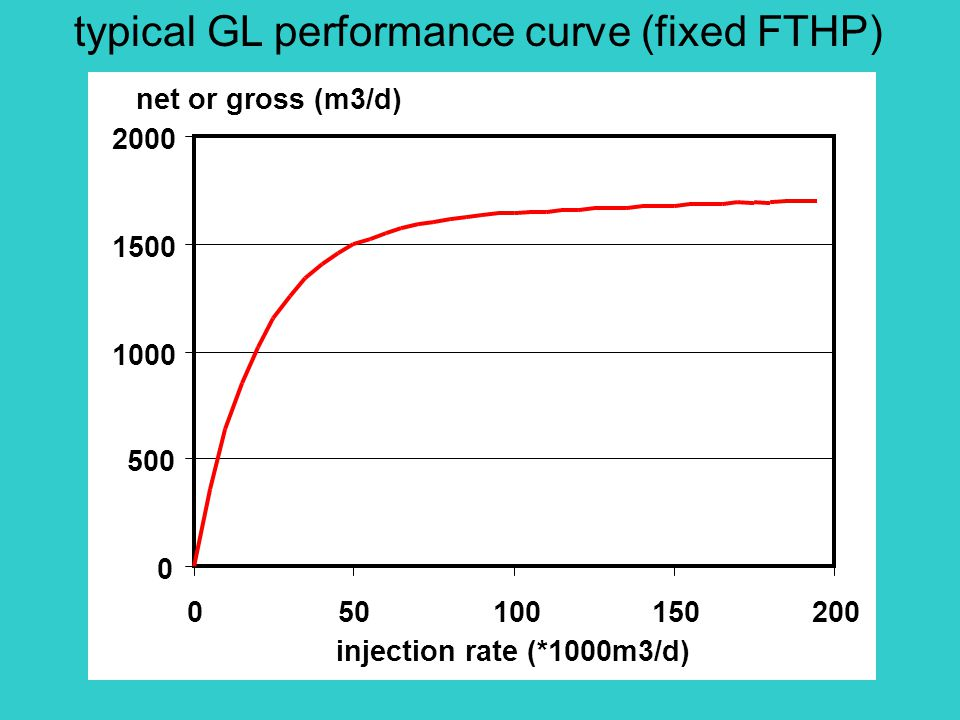 injection rate (*1000m3/d) typical GL performance curve (fixed FTHP) 0 500 1000 1500 2000 050100150200 net or gross (m3/d)