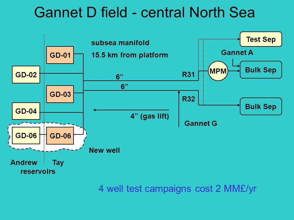 Gannet D field - central North Sea 6 4 (gas lift) MPM Bulk Sep R31 R32 Gannet A Gannet G Test Sep GD-01 GD-02 GD-03 GD-04 GD-06 Andrew Tay reservoirs GD-06 subsea manifold 15.5 km from platform New well 4 well test campaigns cost 2 MM£/yr
