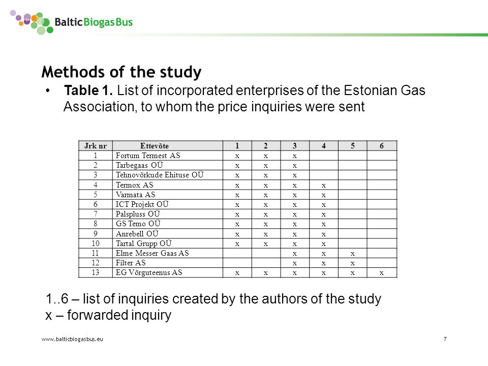 www.balticbiogasbus.eu7 Methods of the study Table 1.