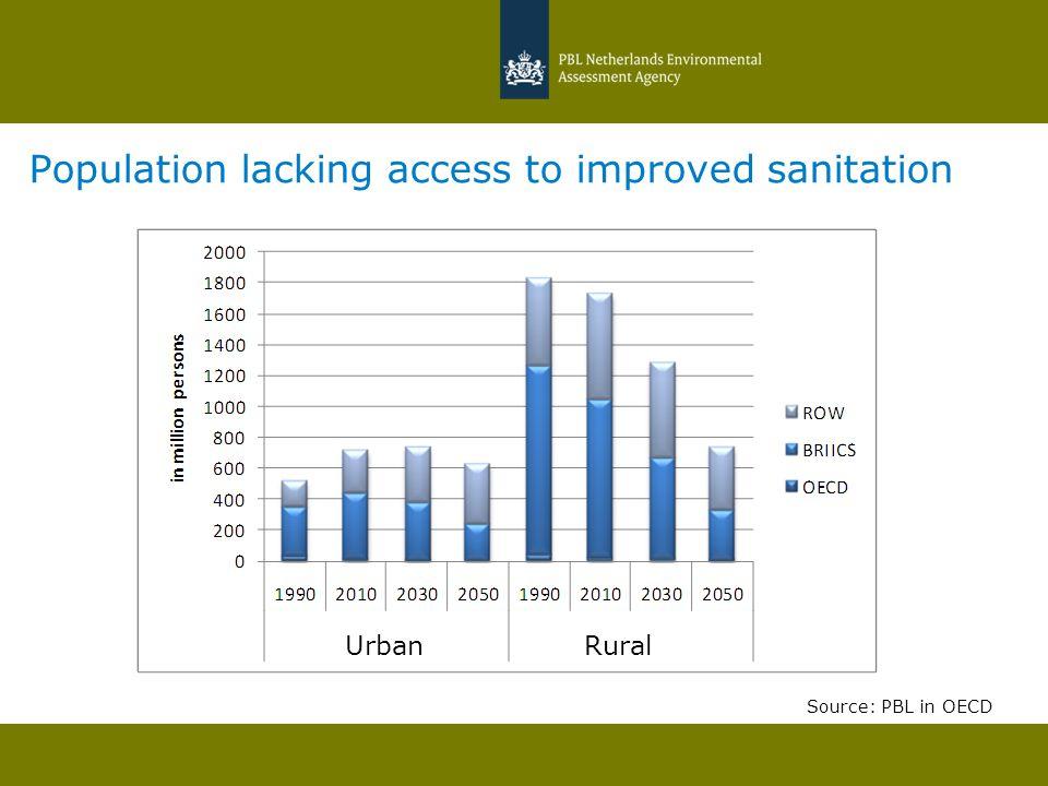 Population lacking access to improved sanitation UrbanRural Source: PBL in OECD UrbanRural