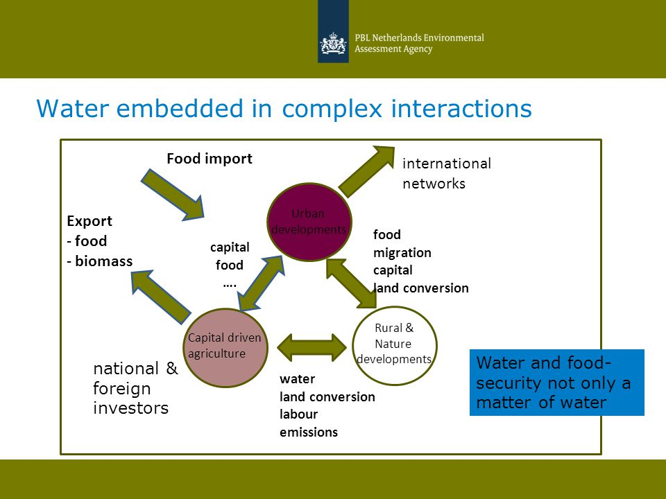 Water embedded in complex interactions Urban developments Rural & Nature developments Capital driven agriculture water land conversion labour emission
