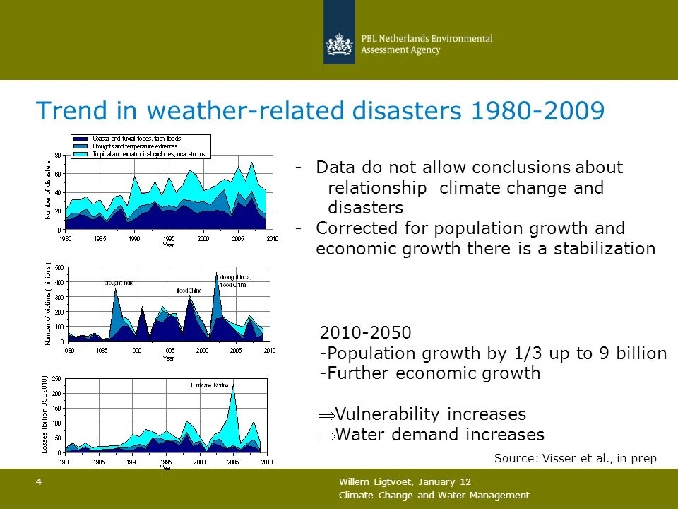 Willem Ligtvoet, January 12 Climate Change and Water Management 4 Trend in weather-related disasters 1980-2009 -Data do not allow conclusions about relationship climate change and disasters -Corrected for population growth and economic growth there is a stabilization Source: Visser et al., in prep 2010-2050 -Population growth by 1/3 up to 9 billion -Further economic growth  Vulnerability increases  Water demand increases