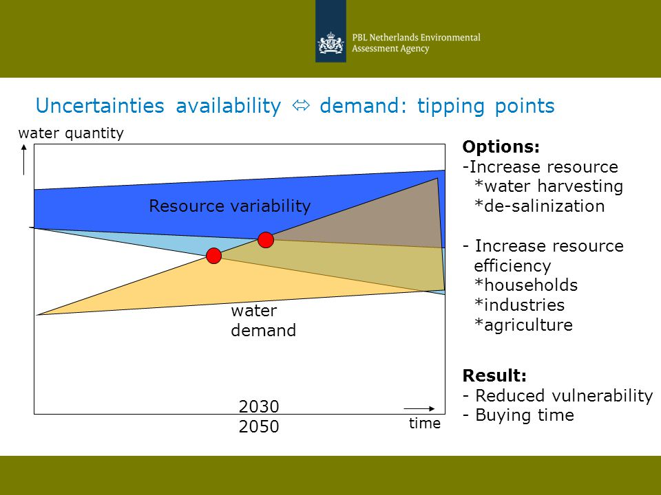 Uncertainties availability  demand: tipping points Resource variability time water demand 2030 2050 Options: -Increase resource *water harvesting *de-salinization - Increase resource efficiency *households *industries *agriculture Result: - Reduced vulnerability - Buying time water quantity