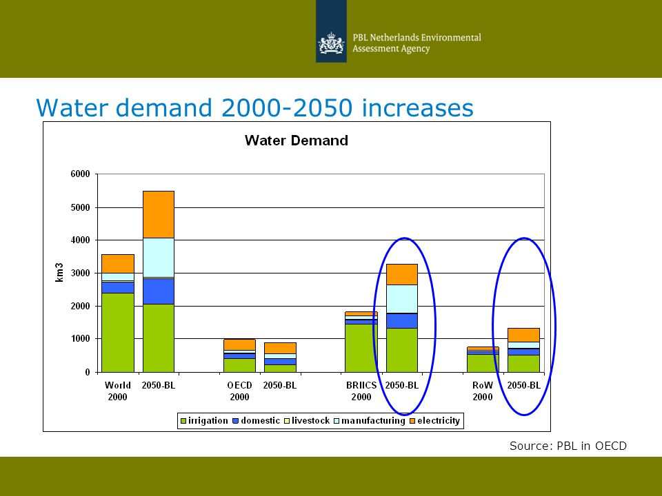 Population lacking access to improved watersupply UrbanRural Source: PBL in OECD