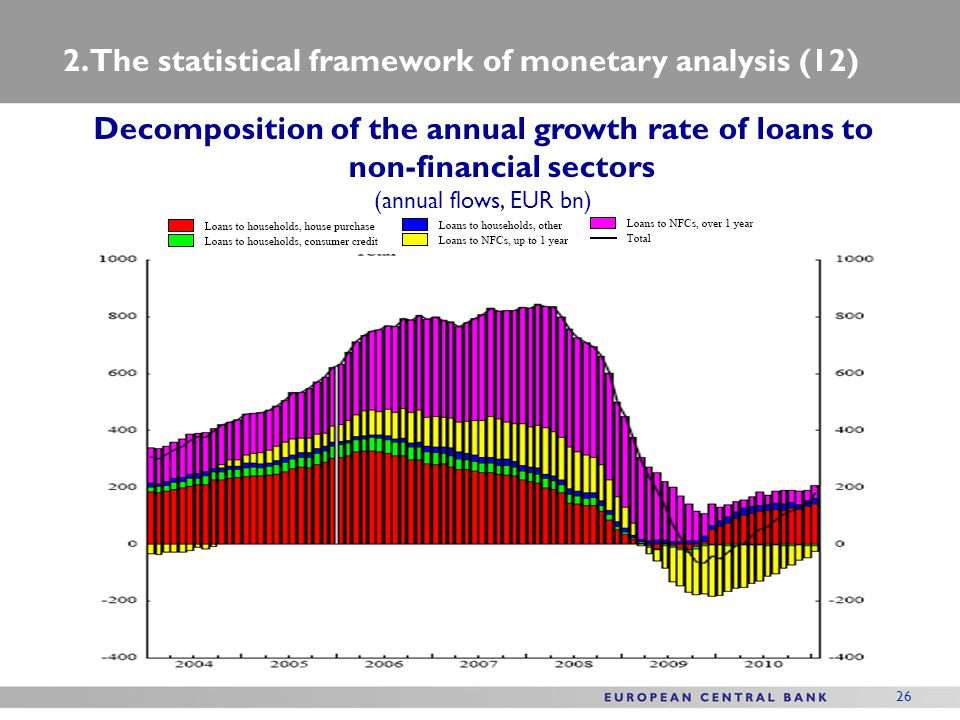 26 Decomposition of the annual growth rate of loans to non-financial sectors (annual flows, EUR bn) 2. The statistical framework of monetary analysis