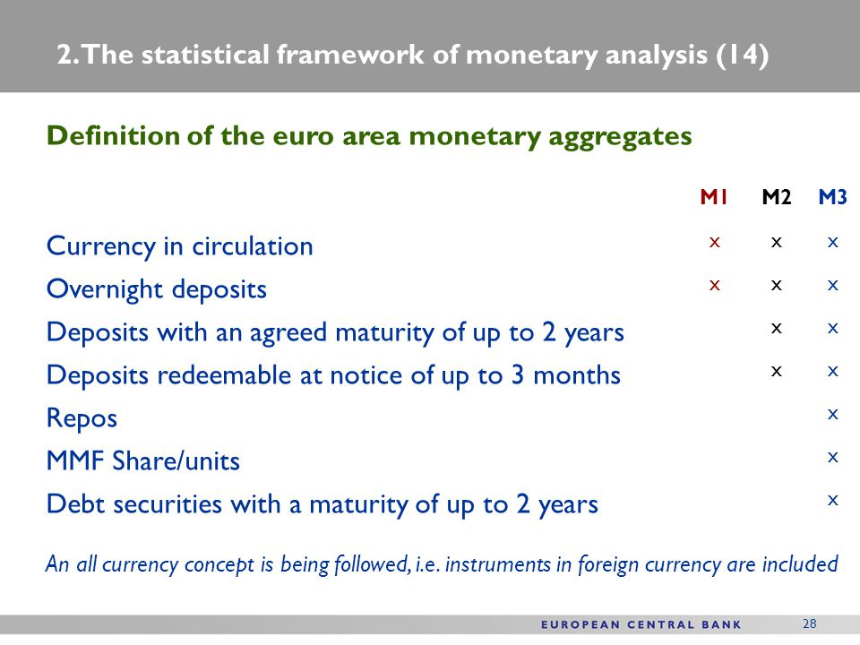 28 Definition of the euro area monetary aggregates M1M2M3 Currency in circulation xxx Overnight deposits xxx Deposits with an agreed maturity of up to