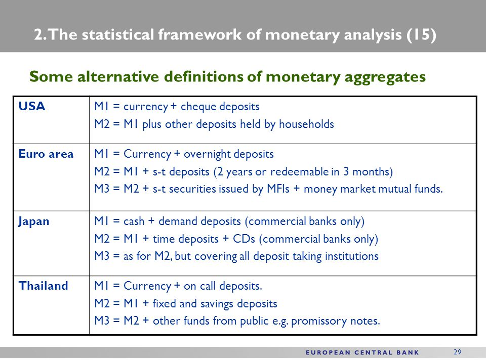 29 Some alternative definitions of monetary aggregates 2. The statistical framework of monetary analysis (15) USAM1 = currency + cheque deposits M2 =