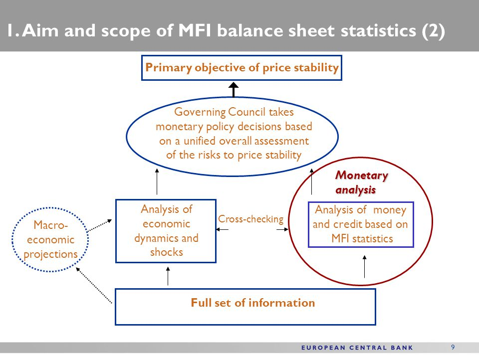 9 Full set of information Analysis of money and credit based on MFI statistics Analysis of economic dynamics and shocks Governing Council takes moneta