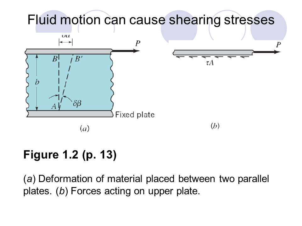 Fluid motion can cause shearing stresses Figure 1.2 (p.