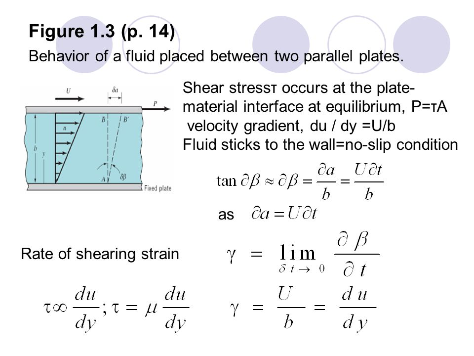 Figure 1.3 (p.14) Behavior of a fluid placed between two parallel plates.