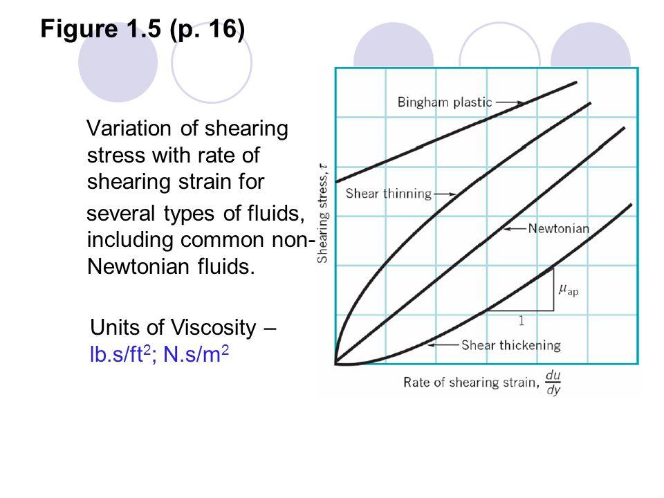 Figure 1.5 (p.