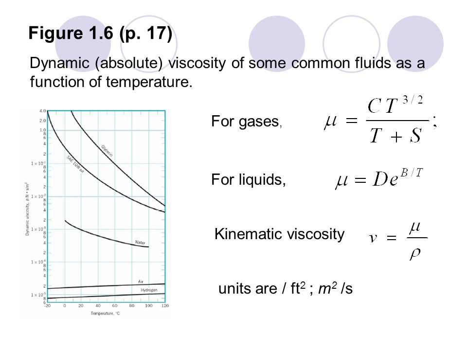 Figure 1.6 (p. 17) Dynamic (absolute) viscosity of some common fluids as a function of temperature. For gases, For liquids, Kinematic viscosity units