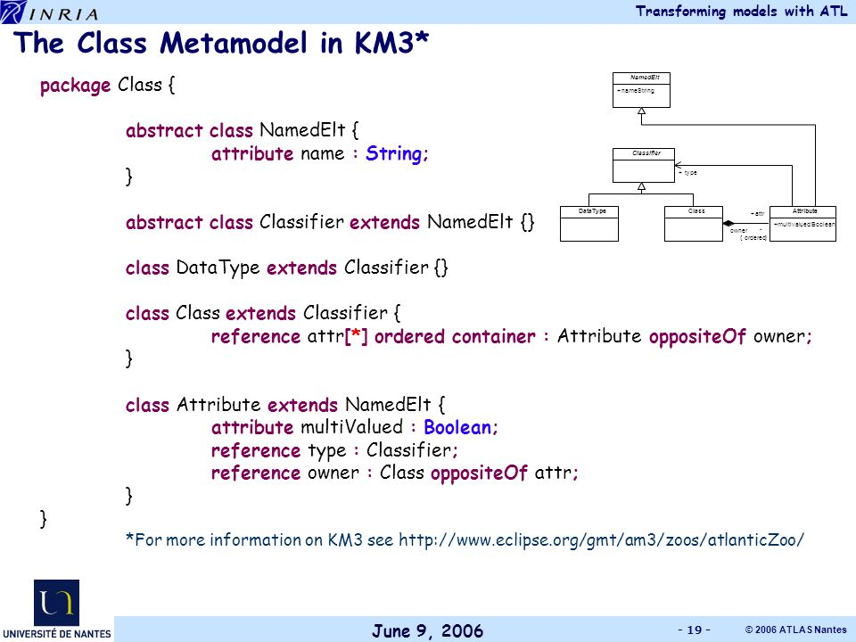 June 9, 2006 Transforming models with ATL © 2006 ATLAS Nantes - 19 - package Class { abstract class NamedElt { attribute name : String; } abstract class Classifier extends NamedElt {} class DataType extends Classifier {} class Class extends Classifier { reference attr[*] ordered container : Attribute oppositeOf owner; } class Attribute extends NamedElt { attribute multiValued : Boolean; reference type : Classifier; reference owner : Class oppositeOf attr; } *For more information on KM3 see http://www.eclipse.org/gmt/am3/zoos/atlanticZoo/ The Class Metamodel in KM3* NamedElt + name : String Classifier Attribute + multivalued : Boolean type + DataType Class attr + * { ordered } owner