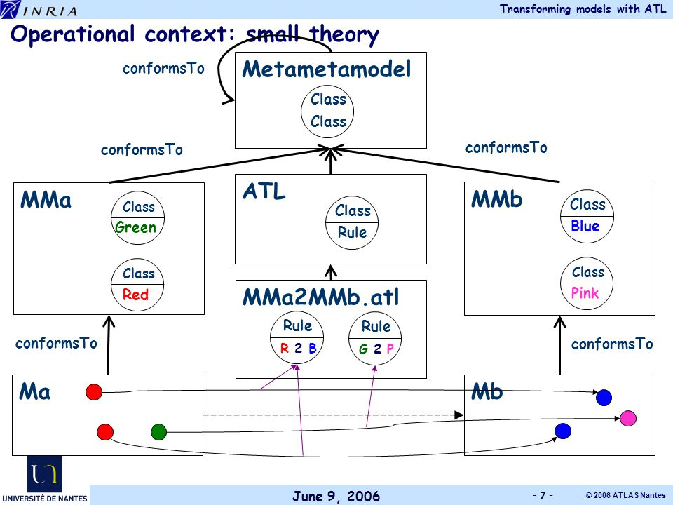 June 9, 2006 Transforming models with ATL © 2006 ATLAS Nantes - 7 - G 2 P Rule R 2 B Rule Operational context: small theory MaMb MMa Green Class Red Class MMb Blue Class Pink Class Metametamodel Class ATL Rule Class MMa2MMb.atl conformsTo