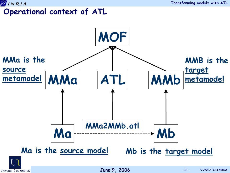 June 9, 2006 Transforming models with ATL © 2006 ATLAS Nantes - 8 - Operational context of ATL MOF MMa MMb Ma Mb MMa2MMb.atl ATL MMa is the source metamodel Ma is the source model Mb is the target model MMB is the target metamodel