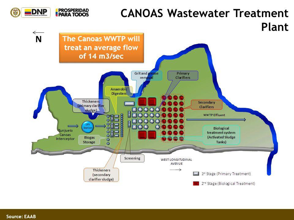 N CANOAS Wastewater Treatment Plant Source: EAAB The Canoas WWTP will treat an average flow of 14 m3/sec