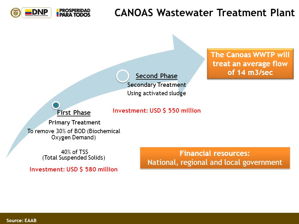 Source: EAAB CANOAS Wastewater Treatment Plant First Phase Primary Treatment To remove 30% of BOD (Biochemical Oxygen Demand) 40% of TSS (Total Suspen