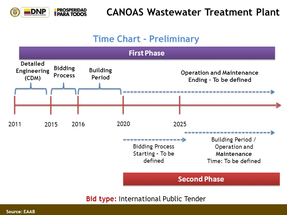 CANOAS Wastewater Treatment Plant Time Chart - Preliminary Bid type: International Public Tender Source: EAAB 20112016 2020 2025 Bidding Process Build