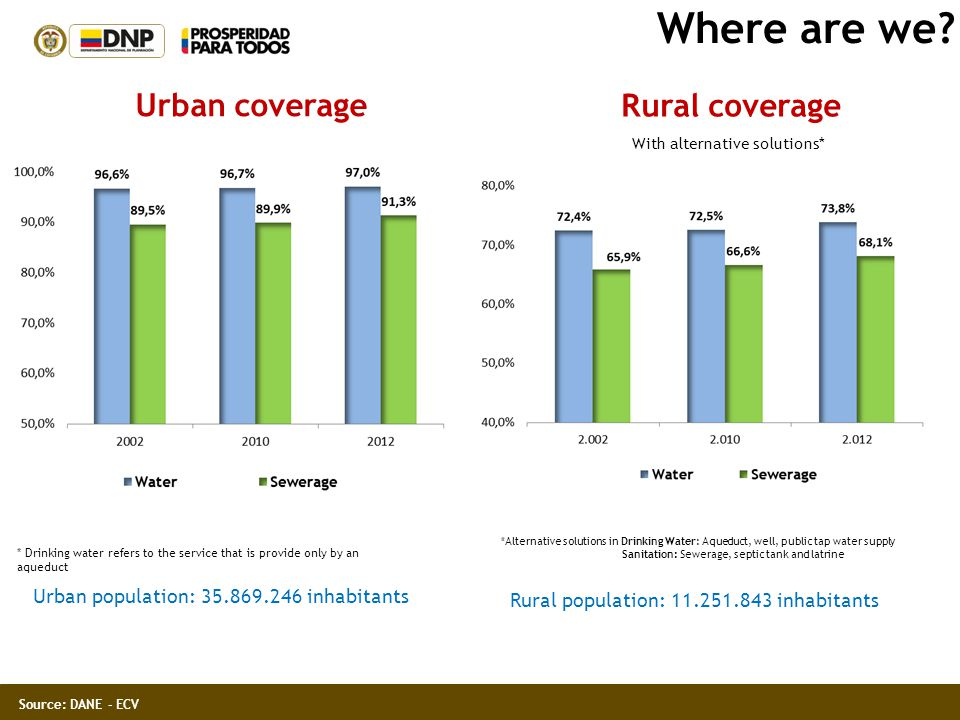 Where are we? Urban coverage Rural coverage * Drinking water refers to the service that is provide only by an aqueduct With alternative solutions* *Al
