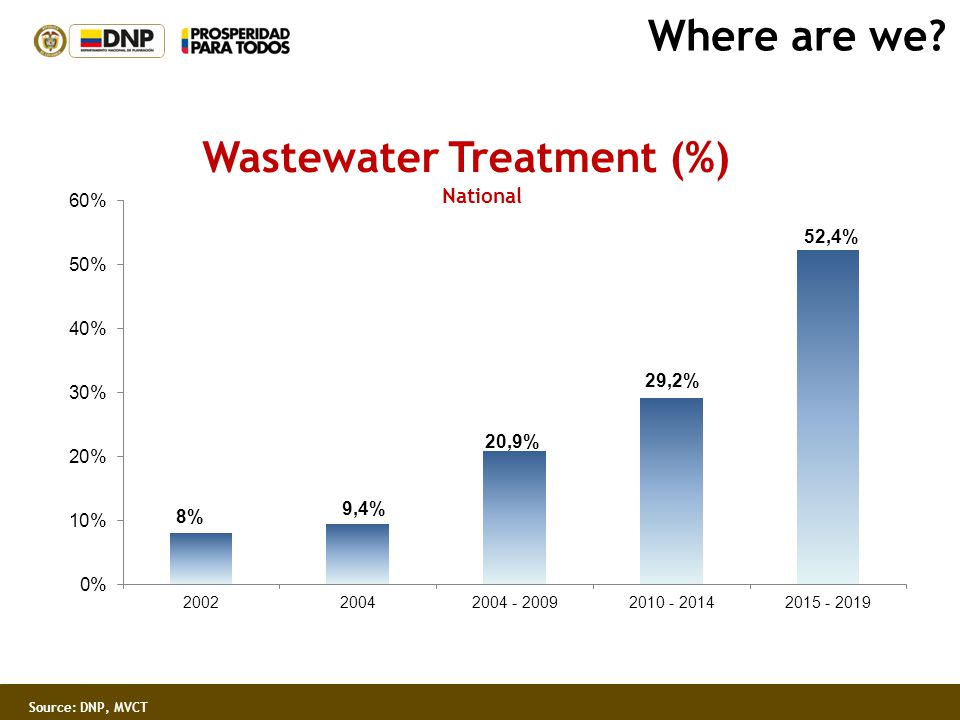 Where are we? Wastewater Treatment (%) National Source: DNP, MVCT
