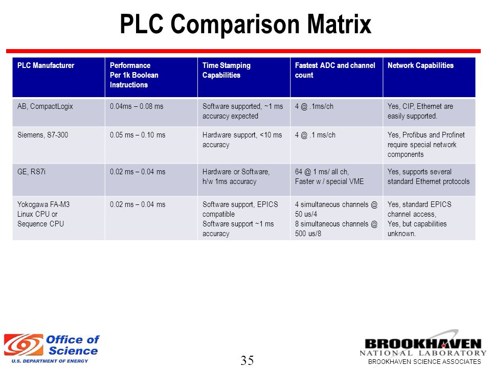 35 BROOKHAVEN SCIENCE ASSOCIATES PLC Comparison Matrix PLC ManufacturerPerformance Per 1k Boolean Instructions Time Stamping Capabilities Fastest ADC and channel count Network Capabilities AB, CompactLogix0.04ms – 0.08 msSoftware supported, ~1 ms accuracy expected 4 @.1ms/chYes, CIP, Ethernet are easily supported.