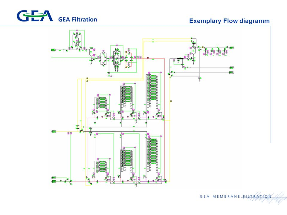 Exemplary Flow diagramm