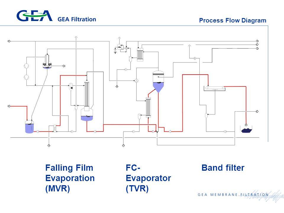 Process Flow Diagram Falling Film Evaporation (MVR) FC- Evaporator (TVR) Band filter