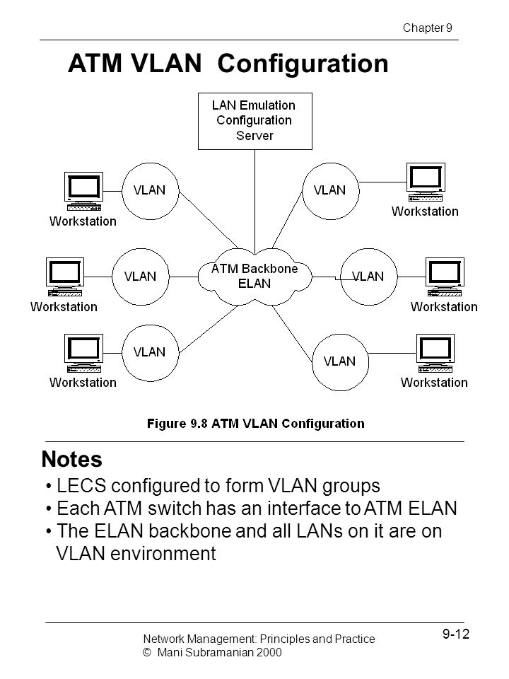 ATM VLAN Configuration Notes LECS configured to form VLAN groups Each ATM switch has an interface to ATM ELAN The ELAN backbone and all LANs on it are