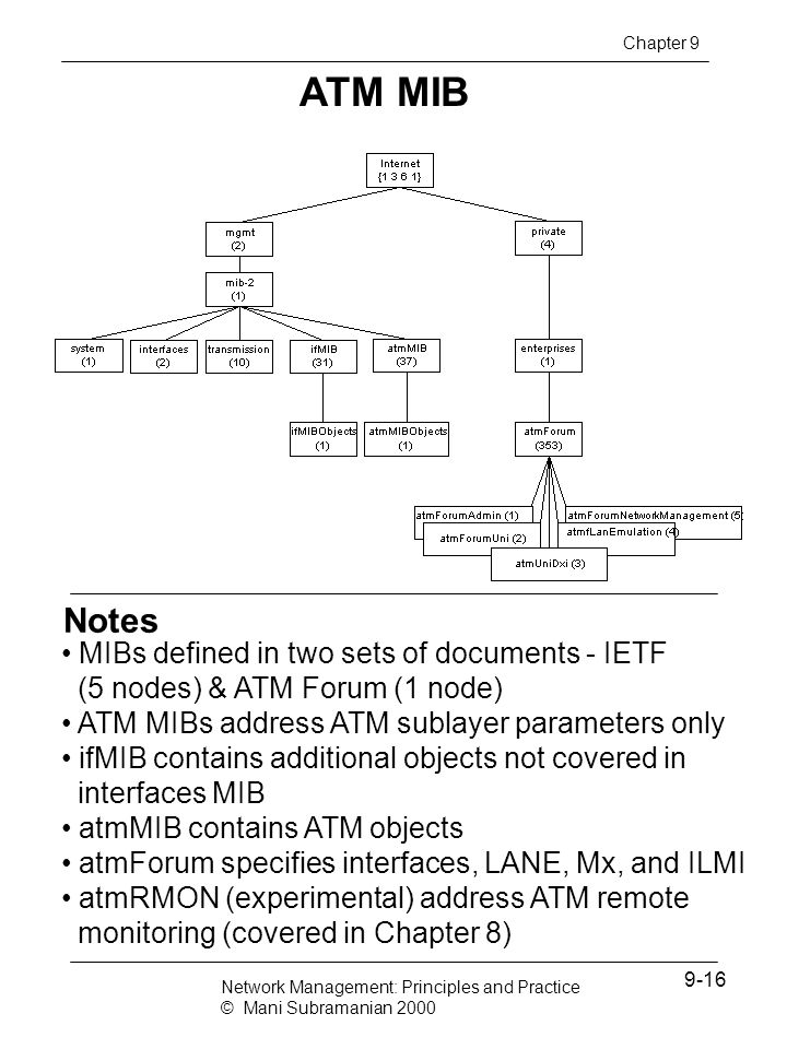 Notes ATM MIB MIBs defined in two sets of documents - IETF (5 nodes) & ATM Forum (1 node) ATM MIBs address ATM sublayer parameters only ifMIB contains