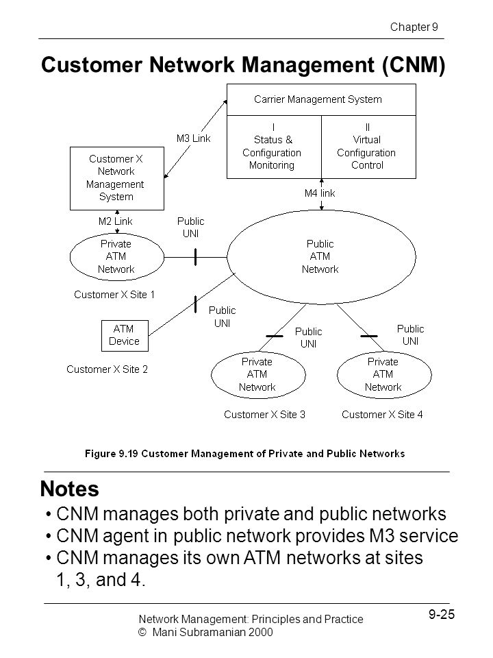 Notes Customer Network Management (CNM) CNM manages both private and public networks CNM agent in public network provides M3 service CNM manages its o