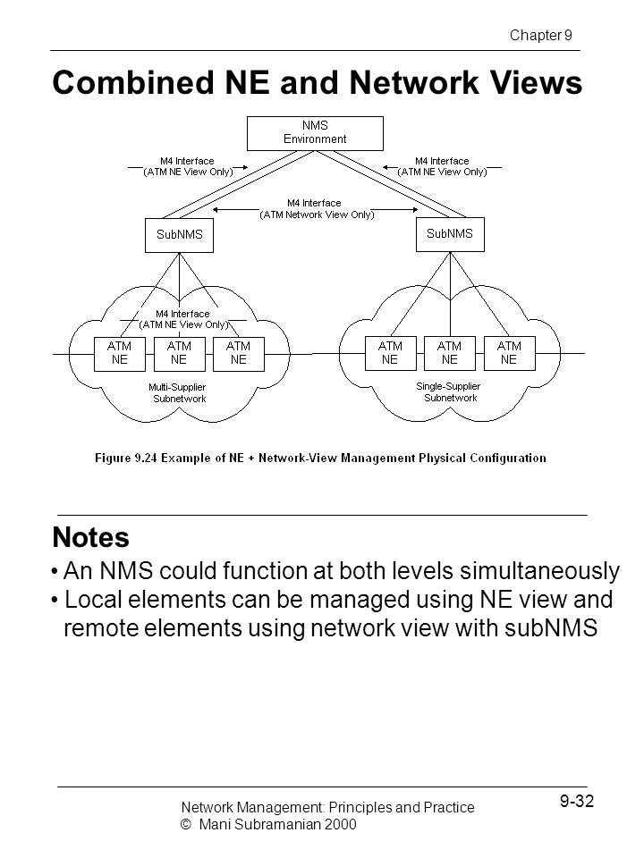 Notes Combined NE and Network Views An NMS could function at both levels simultaneously Local elements can be managed using NE view and remote element