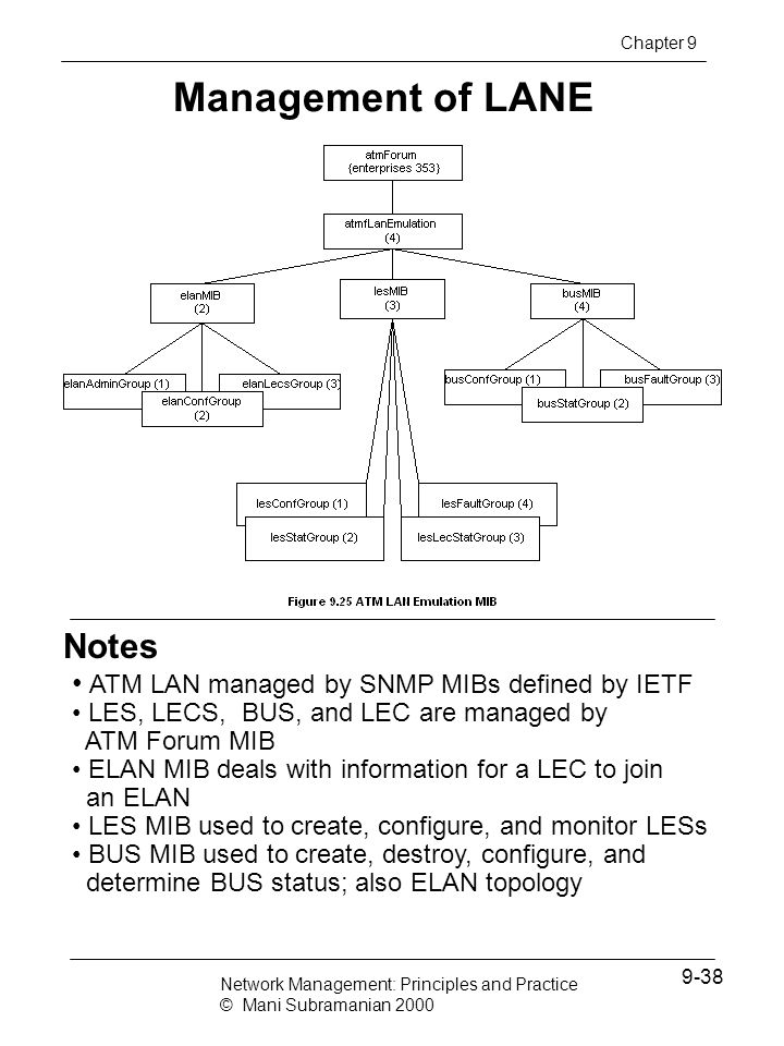 Notes Management of LANE Chapter 9 ATM LAN managed by SNMP MIBs defined by IETF LES, LECS, BUS, and LEC are managed by ATM Forum MIB ELAN MIB deals wi